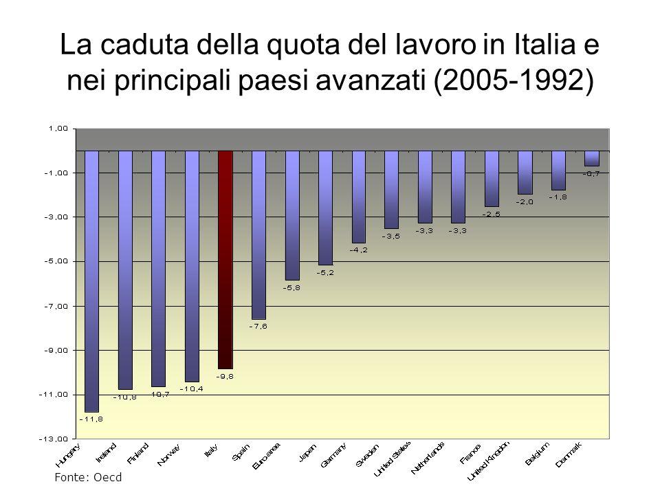 La caduta della quota del lavoro in Italia e nei principali paesi avanzati (2005-1992) Fonte: Oecd