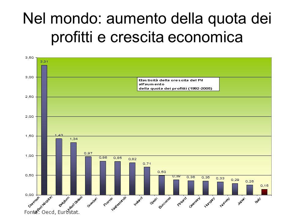 Nel mondo: aumento della quota dei profitti e crescita economica Fonte: Oecd, Eurostat.