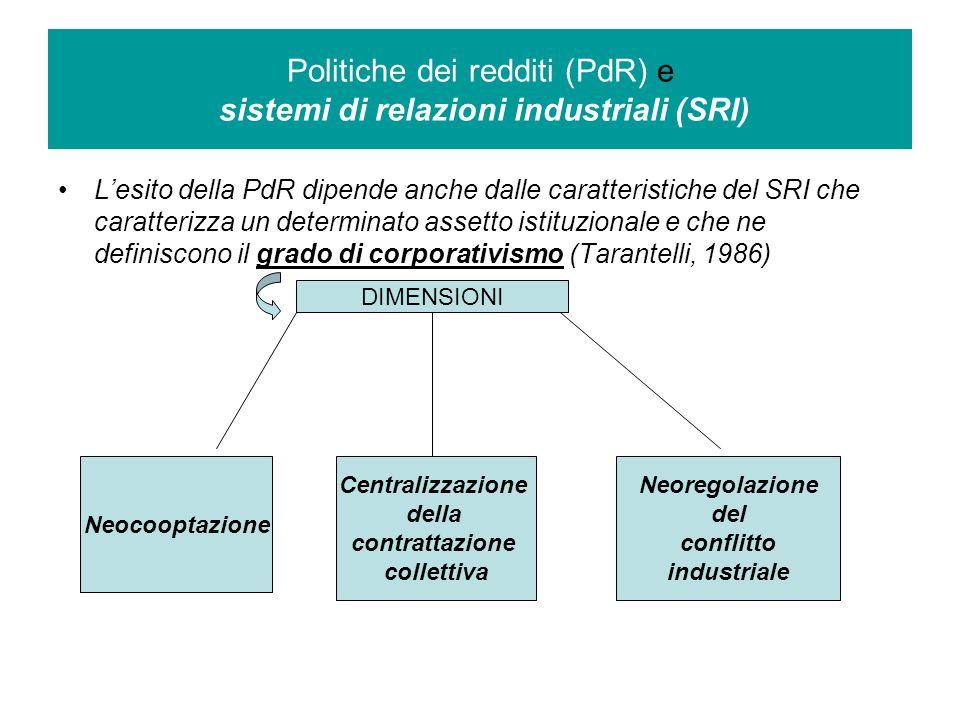 L'esito della PdR dipende anche dalle caratteristiche del SRI che caratterizza un determinato assetto istituzionale e che ne definiscono il grado di corporativismo (Tarantelli, 1986) Politiche dei redditi (PdR) e sistemi di relazioni industriali (SRI) DIMENSIONI Neocooptazione Centralizzazione della contrattazione collettiva Neoregolazione del conflitto industriale