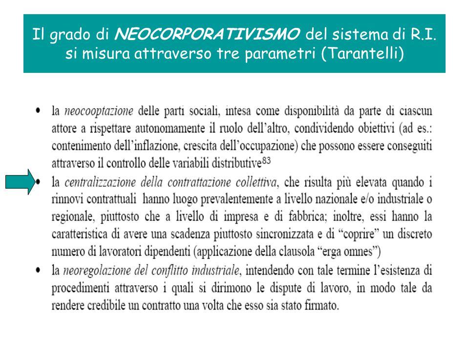 Il grado di NEOCORPORATIVISMO del sistema di R.I. si misura attraverso tre parametri (Tarantelli)