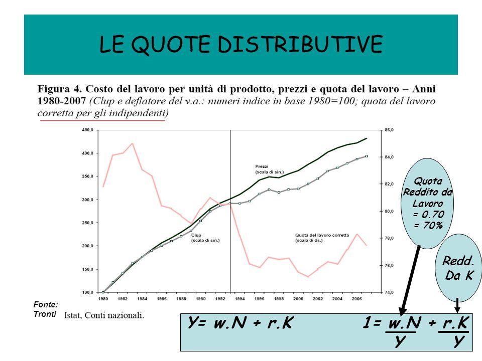LE QUOTE DISTRIBUTIVE Y= w.N + r.K 1= w.N + r.K Y Y Quota Reddito da Lavoro = 0.70 = 70% Redd.