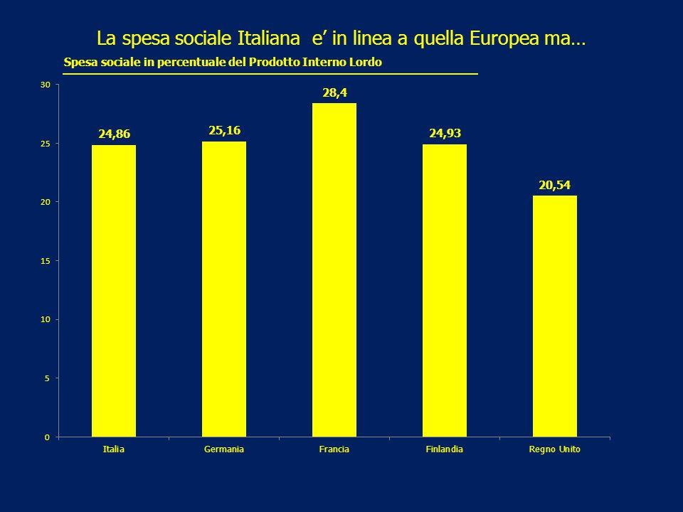 La spesa sociale Italiana e' in linea a quella Europea ma… Spesa sociale in percentuale del Prodotto Interno Lordo