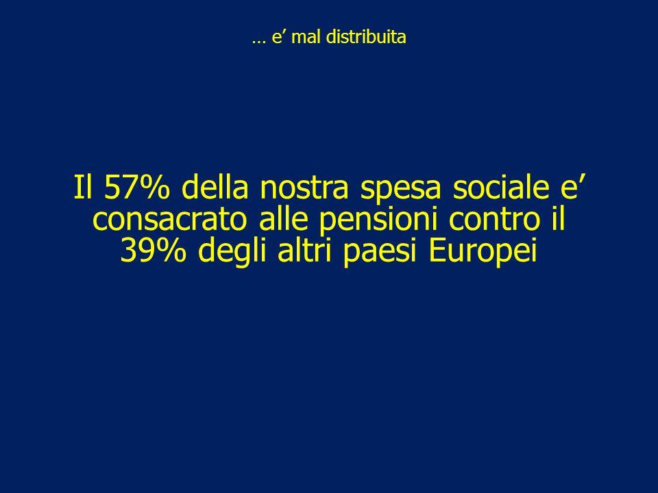 … e' mal distribuita Il 57% della nostra spesa sociale e' consacrato alle pensioni contro il 39% degli altri paesi Europei