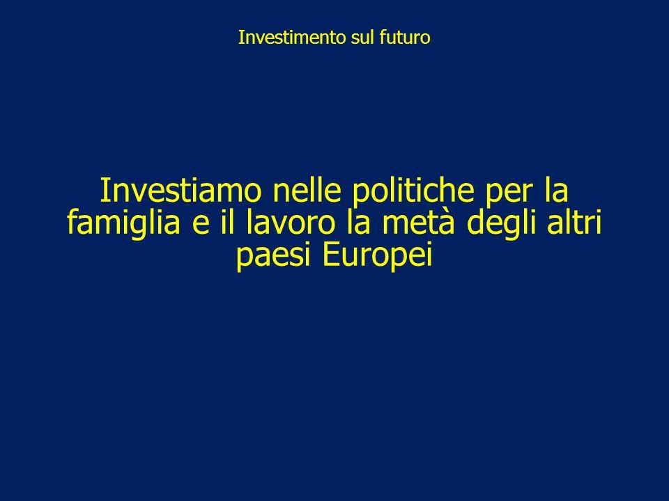 Investimento sul futuro Investiamo nelle politiche per la famiglia e il lavoro la metà degli altri paesi Europei