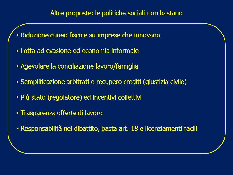 Altre proposte: le politiche sociali non bastano Riduzione cuneo fiscale su imprese che innovano Lotta ad evasione ed economia informale Agevolare la