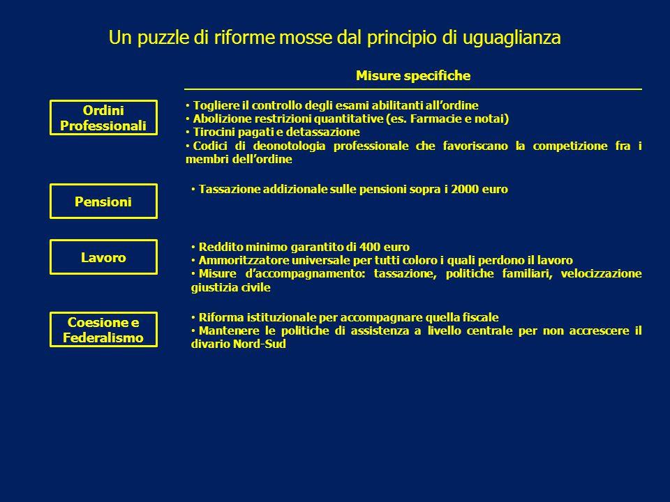 Un puzzle di riforme mosse dal principio di uguaglianza Ordini Professionali Pensioni Lavoro Coesione e Federalismo Misure specifiche Togliere il cont
