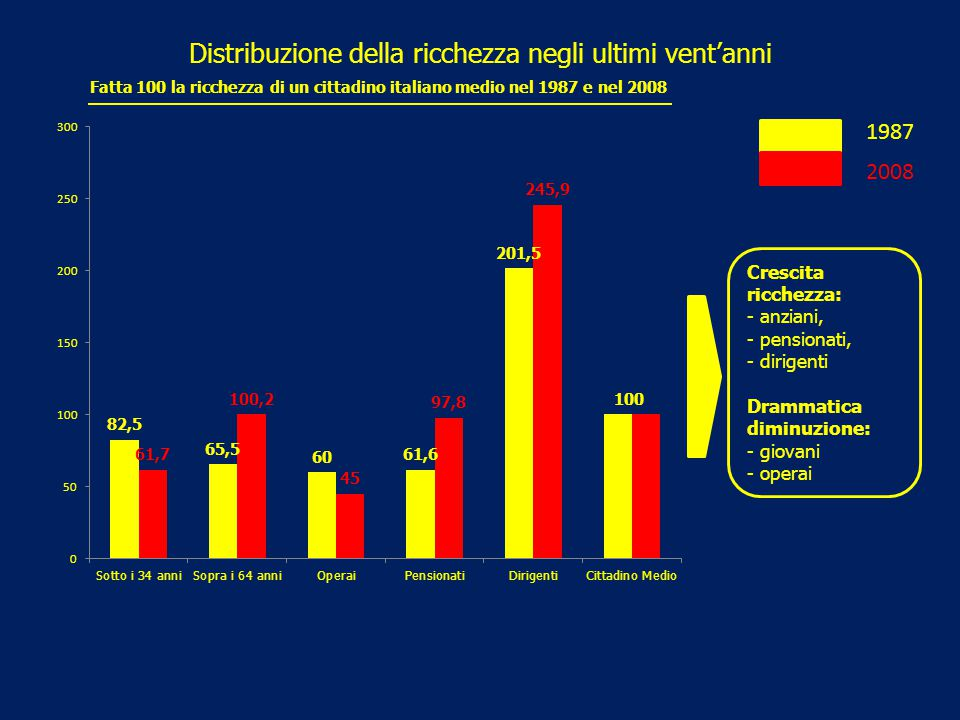 Distribuzione della ricchezza negli ultimi vent'anni 1987 2008 Crescita ricchezza: - anziani, - pensionati, - dirigenti Drammatica diminuzione: - giov
