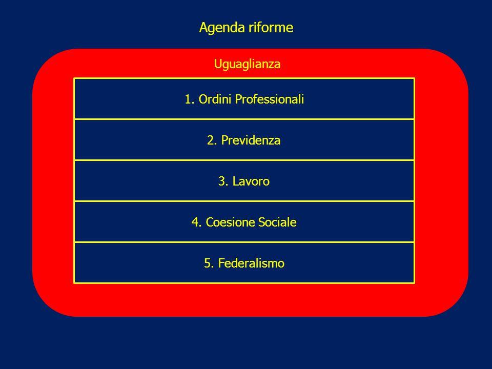 Agenda riforme 1. Ordini Professionali 2. Previdenza 3. Lavoro 4. Coesione Sociale 5. Federalismo Uguaglianza