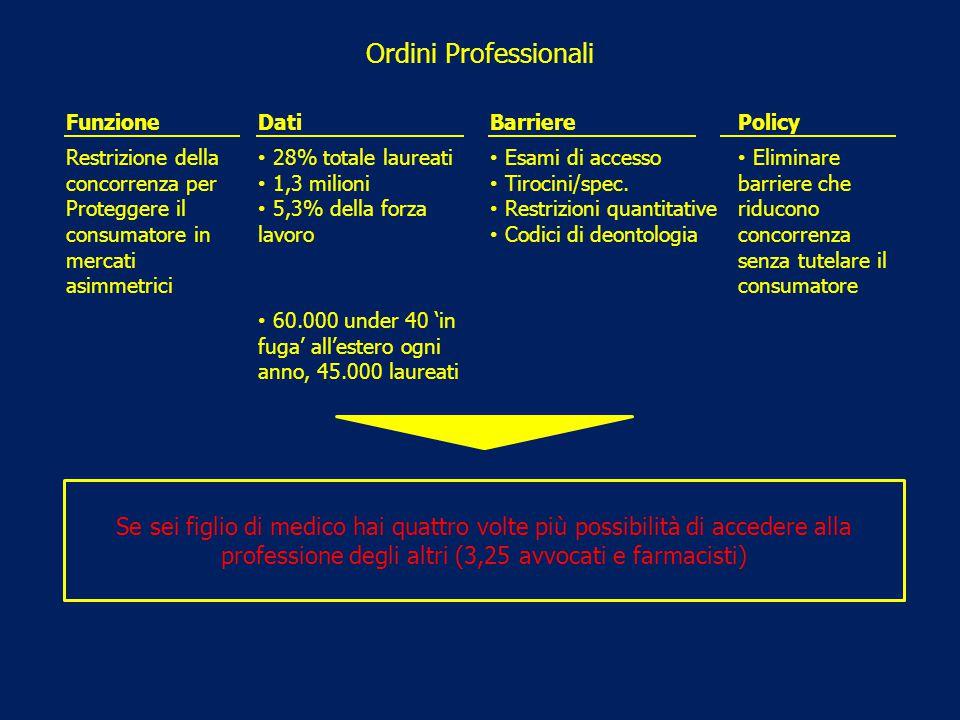 Ordini Professionali FunzioneDatiBarrierePolicy Restrizione della concorrenza per Proteggere il consumatore in mercati asimmetrici 28% totale laureati
