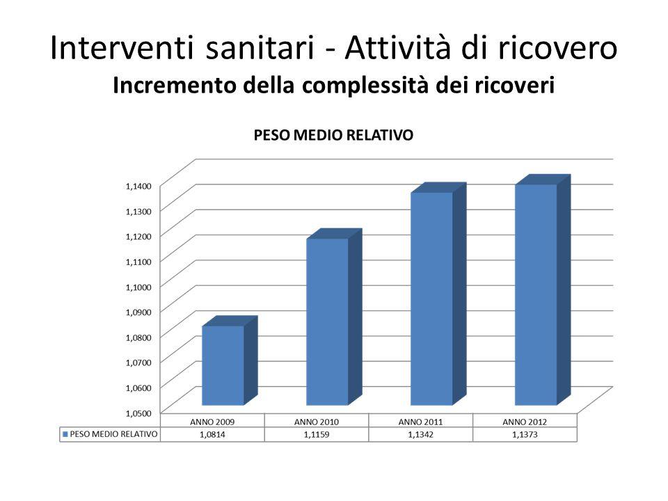 Interventi sanitari - Attività di ricovero Incremento della complessità dei ricoveri
