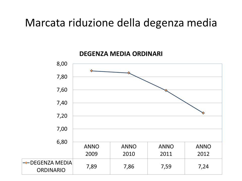 Marcata riduzione della degenza media