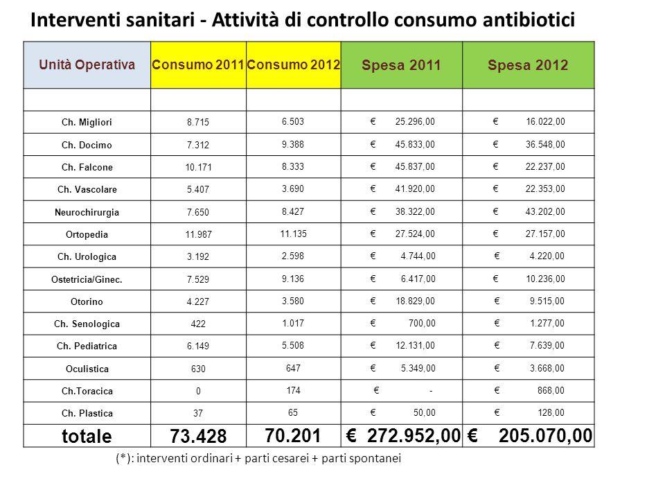 (*): interventi ordinari + parti cesarei + parti spontanei Unità OperativaConsumo 2011Consumo 2012 Spesa 2011Spesa 2012 Ch.