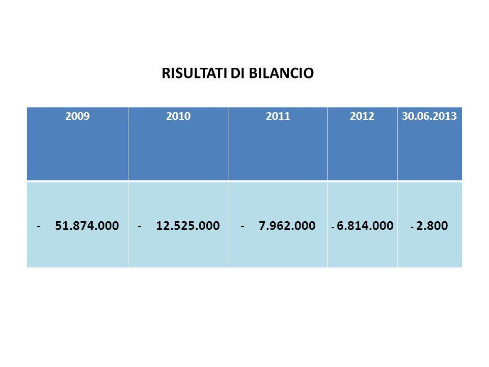 200920102011201230.06.2013 -51.874.000-12.525.000-7.962.000 - 6.814.000 - 2.800 RISULTATI DI BILANCIO