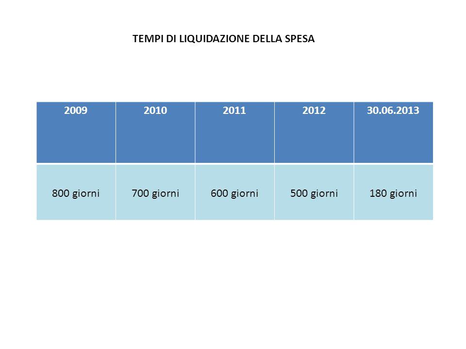 TEMPI DI LIQUIDAZIONE DELLA SPESA 200920102011201230.06.2013 800 giorni700 giorni600 giorni500 giorni180 giorni