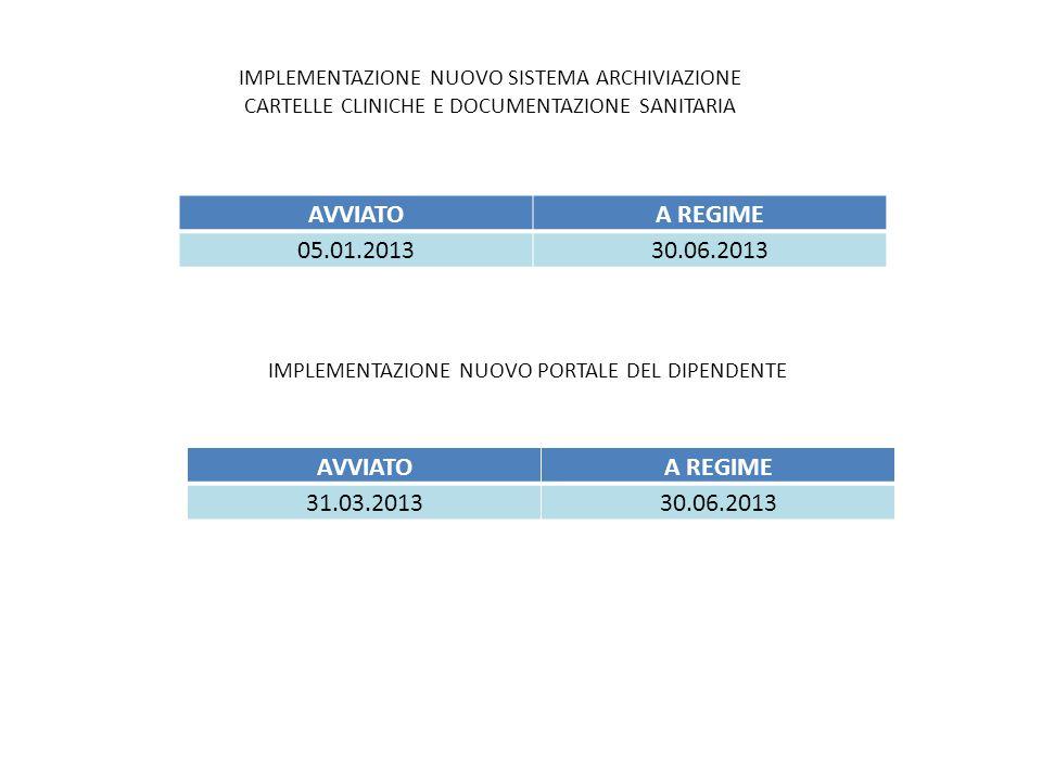 IMPLEMENTAZIONE NUOVO PORTALE DEL DIPENDENTE AVVIATOA REGIME 31.03.201330.06.2013 IMPLEMENTAZIONE NUOVO SISTEMA ARCHIVIAZIONE CARTELLE CLINICHE E DOCUMENTAZIONE SANITARIA AVVIATOA REGIME 05.01.201330.06.2013