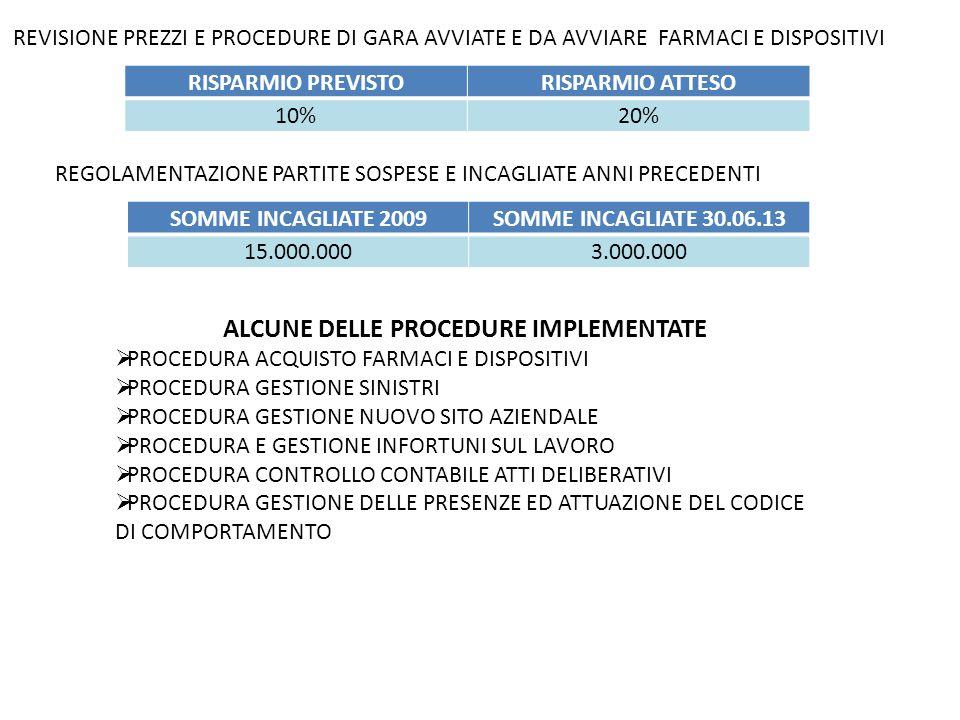 RISPARMIO PREVISTORISPARMIO ATTESO 10%20% REVISIONE PREZZI E PROCEDURE DI GARA AVVIATE E DA AVVIARE FARMACI E DISPOSITIVI SOMME INCAGLIATE 2009SOMME INCAGLIATE 30.06.13 15.000.0003.000.000 REGOLAMENTAZIONE PARTITE SOSPESE E INCAGLIATE ANNI PRECEDENTI ALCUNE DELLE PROCEDURE IMPLEMENTATE  PROCEDURA ACQUISTO FARMACI E DISPOSITIVI  PROCEDURA GESTIONE SINISTRI  PROCEDURA GESTIONE NUOVO SITO AZIENDALE  PROCEDURA E GESTIONE INFORTUNI SUL LAVORO  PROCEDURA CONTROLLO CONTABILE ATTI DELIBERATIVI  PROCEDURA GESTIONE DELLE PRESENZE ED ATTUAZIONE DEL CODICE DI COMPORTAMENTO