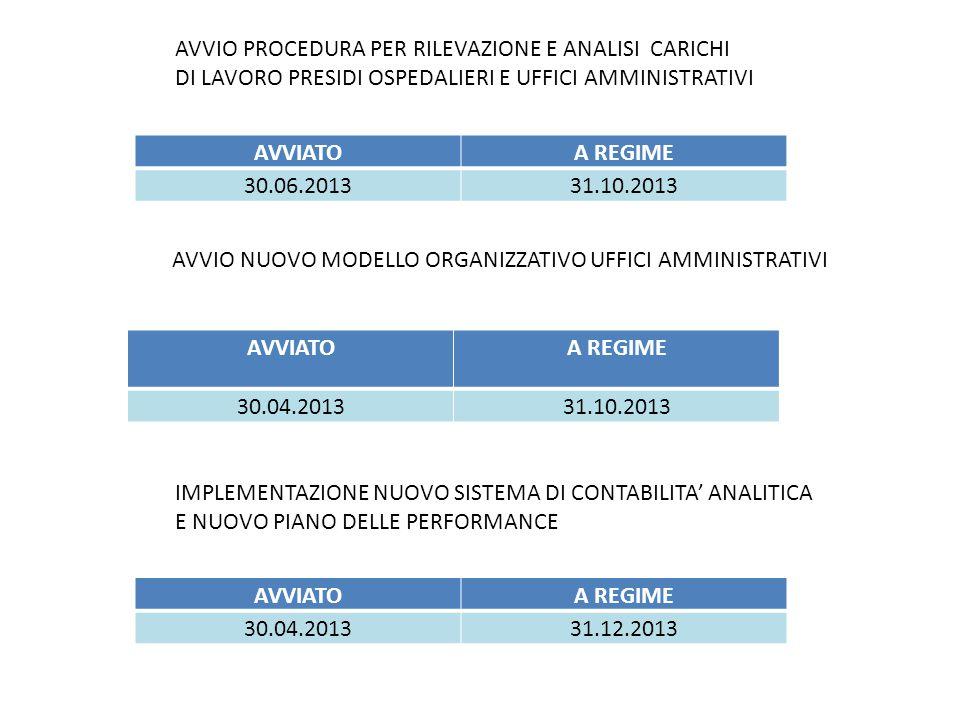 AVVIATOA REGIME 30.06.201331.10.2013 AVVIO PROCEDURA PER RILEVAZIONE E ANALISI CARICHI DI LAVORO PRESIDI OSPEDALIERI E UFFICI AMMINISTRATIVI AVVIATOA REGIME 30.04.201331.10.2013 AVVIO NUOVO MODELLO ORGANIZZATIVO UFFICI AMMINISTRATIVI AVVIATOA REGIME 30.04.201331.12.2013 IMPLEMENTAZIONE NUOVO SISTEMA DI CONTABILITA' ANALITICA E NUOVO PIANO DELLE PERFORMANCE
