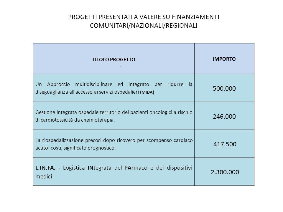 PROGETTI PRESENTATI A VALERE SU FINANZIAMENTI COMUNITARI/NAZIONALI/REGIONALI TITOLO PROGETTO.