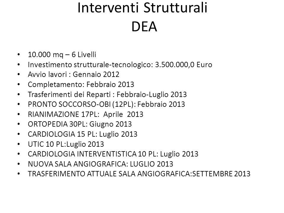 Interventi Strutturali DEA 10.000 mq – 6 Livelli Investimento strutturale-tecnologico: 3.500.000,0 Euro Avvio lavori : Gennaio 2012 Completamento: Febbraio 2013 Trasferimenti dei Reparti : Febbraio-Luglio 2013 PRONTO SOCCORSO-OBI (12PL): Febbraio 2013 RIANIMAZIONE 17PL: Aprile 2013 ORTOPEDIA 30PL: Giugno 2013 CARDIOLOGIA 15 PL: Luglio 2013 UTIC 10 PL:Luglio 2013 CARDIOLOGIA INTERVENTISTICA 10 PL: Luglio 2013 NUOVA SALA ANGIOGRAFICA: LUGLIO 2013 TRASFERIMENTO ATTUALE SALA ANGIOGRAFICA:SETTEMBRE 2013