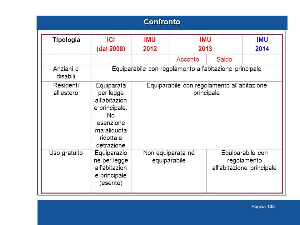 Pagina 103 Confronto TipologiaICI (dal 2008) IMU 2012 IMU 2013 IMU 2014 AccontoSaldo Anziani e disabili Equiparabile con regolamento all'abitazione principale Residenti all'estero Equiparata per legge all'abitazion e principale.
