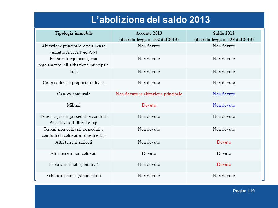 Pagina 119 L'abolizione del saldo 2013 … segue Tipologia immobile Acconto 2013 (decreto legge n.