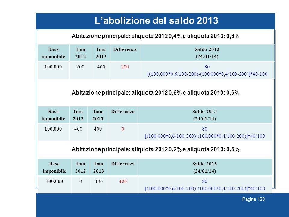 Pagina 123 L'abolizione del saldo 2013 Abitazione principale: aliquota 2012 0,4% e aliquota 2013: 0,6% Abitazione principale: aliquota 2012 0,6% e aliquota 2013: 0,6% Abitazione principale: aliquota 2012 0,2% e aliquota 2013: 0,6% Base imponibile Imu 2012 Imu 2013 Differenza Saldo 2013 (24/01/14) 100.00020040020080 [(100.000*0,6/100-200)-(100.000*0,4/100-200)]*40/100 Base imponibile Imu 2012 Imu 2013 Differenza Saldo 2013 (24/01/14) 100.000400 080 [(100.000*0,6/100-200)-(100.000*0,4/100-200)]*40/100 Base imponibile Imu 2012 Imu 2013 Differenza Saldo 2013 (24/01/14) 100.0000400 80 [(100.000*0,6/100-200)-(100.000*0,4/100-200)]*40/100