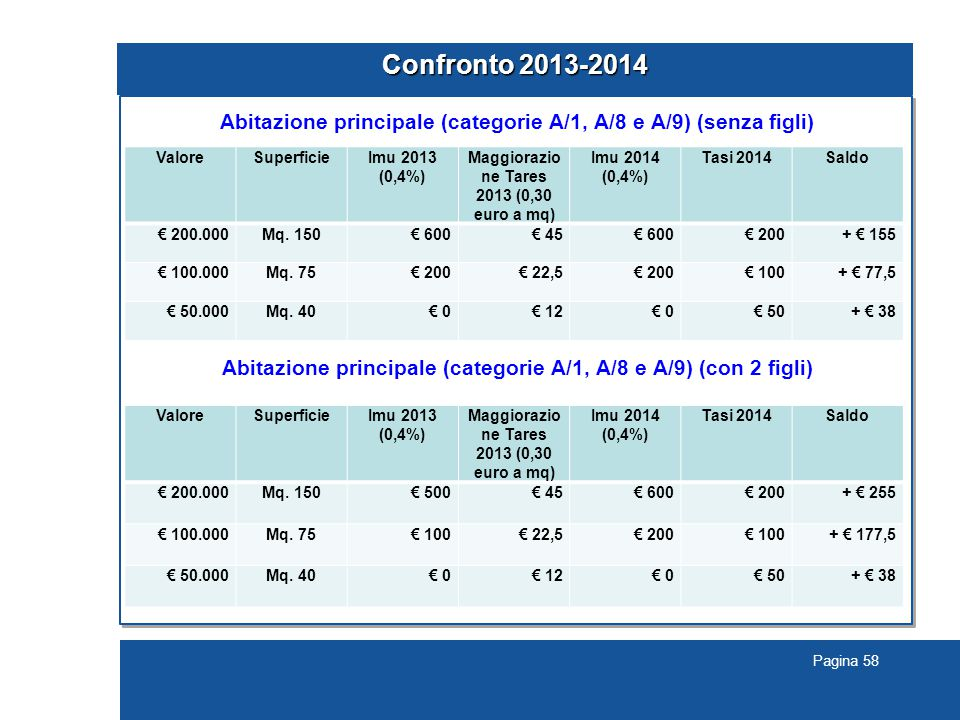 Pagina 58 Confronto 2013-2014 Abitazione principale (categorie A/1, A/8 e A/9) (senza figli) Abitazione principale (categorie A/1, A/8 e A/9) (con 2 figli) ValoreSuperficieImu 2013 (0,4%) Maggiorazio ne Tares 2013 (0,30 euro a mq) Imu 2014 (0,4%) Tasi 2014Saldo € 200.000Mq.