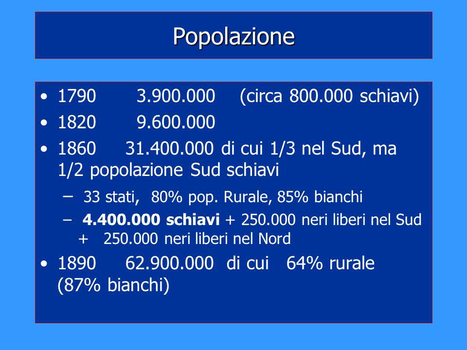 Popolazione 1790 3.900.000 (circa 800.000 schiavi) 1820 9.600.000 1860 31.400.000 di cui 1/3 nel Sud, ma 1/2 popolazione Sud schiavi – 33 stati, 80% p