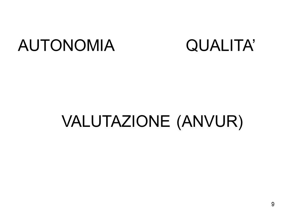 9 AUTONOMIAQUALITA' VALUTAZIONE (ANVUR)