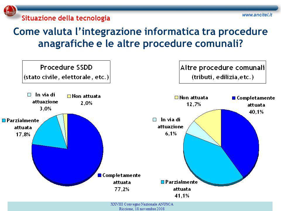 www.ancitel.it Come valuta l'integrazione informatica tra procedure anagrafiche e le altre procedure comunali? XXVIII Convegno Nazionale ANUSCA Riccio