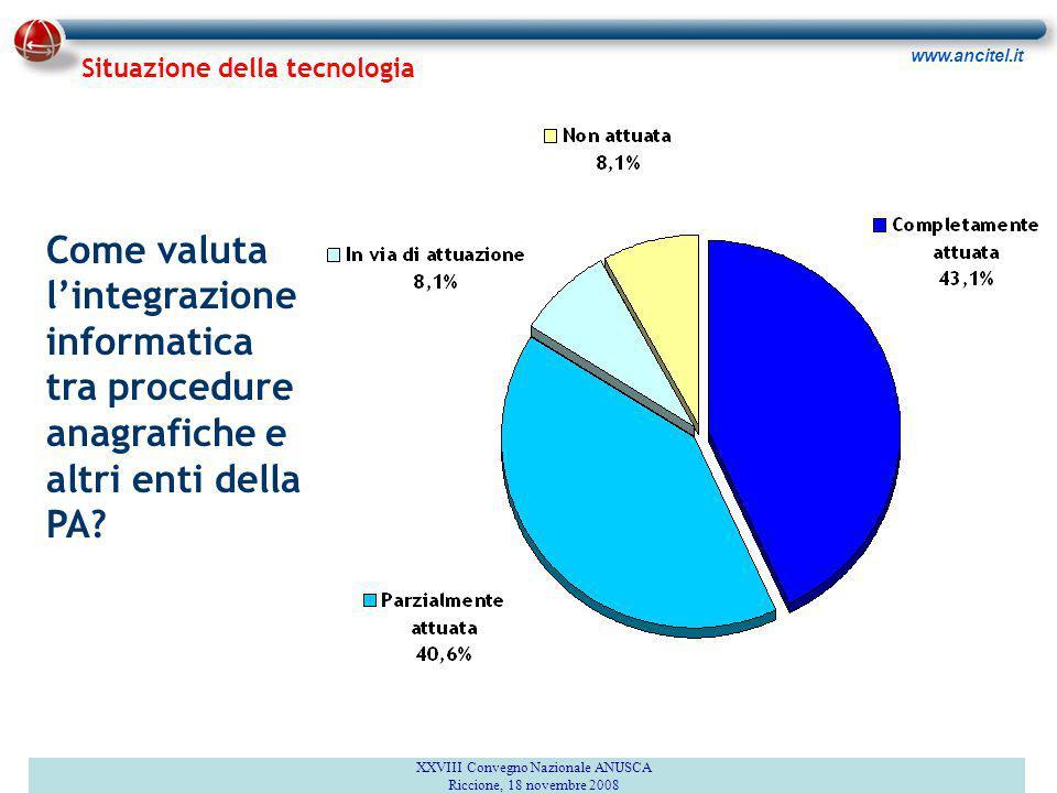www.ancitel.it Come valuta l'integrazione informatica tra procedure anagrafiche e altri enti della PA? XXVIII Convegno Nazionale ANUSCA Riccione, 18 n