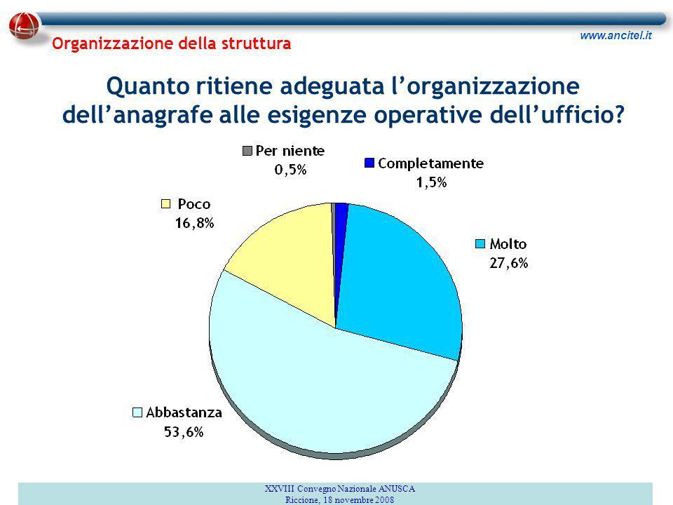 www.ancitel.it Quanto ritiene adeguata l'organizzazione dell'anagrafe alle esigenze operative dell'ufficio.