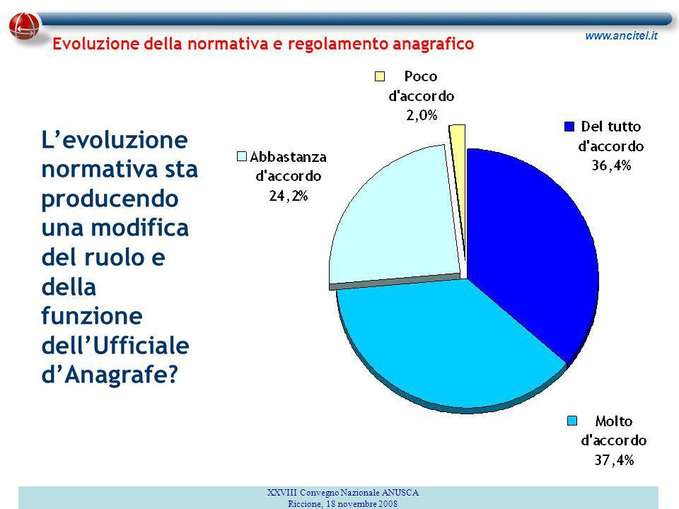 www.ancitel.it Quali norme hanno maggiormente inciso su ruolo e funzione dell'Ufficiale d'Anagrafe.