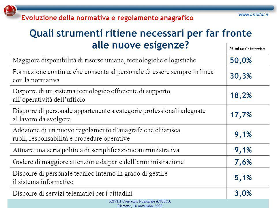 www.ancitel.it 1 Realizzato da Ancitel SpA Via dell'Arco di Travertino, 11 00178 Roma Novembre 2008 Indagine: Il punto di vista dei Responsabili SSDD XXVIII Convegno Nazionale ANUSCA Riccione, 18 novembre 2008 Grazie dell'attenzione