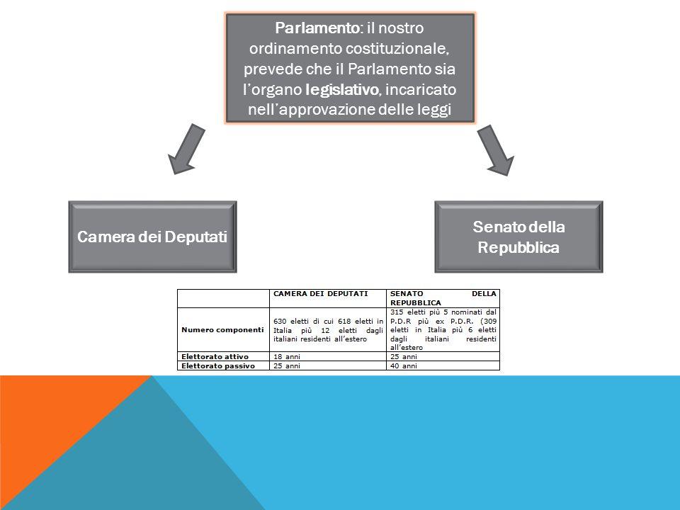 Parlamento: il nostro ordinamento costituzionale, prevede che il Parlamento sia l'organo legislativo, incaricato nell'approvazione delle leggi Camera