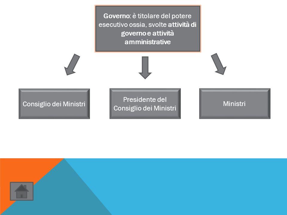 Governo: è titolare del potere esecutivo ossia, svolte attività di governo e attività amministrative Consiglio dei Ministri Ministri Presidente del Co