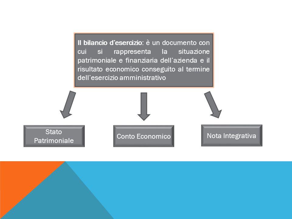 Il bilancio d'esercizio: è un documento con cui si rappresenta la situazione patrimoniale e finanziaria dell'azienda e il risultato economico consegui
