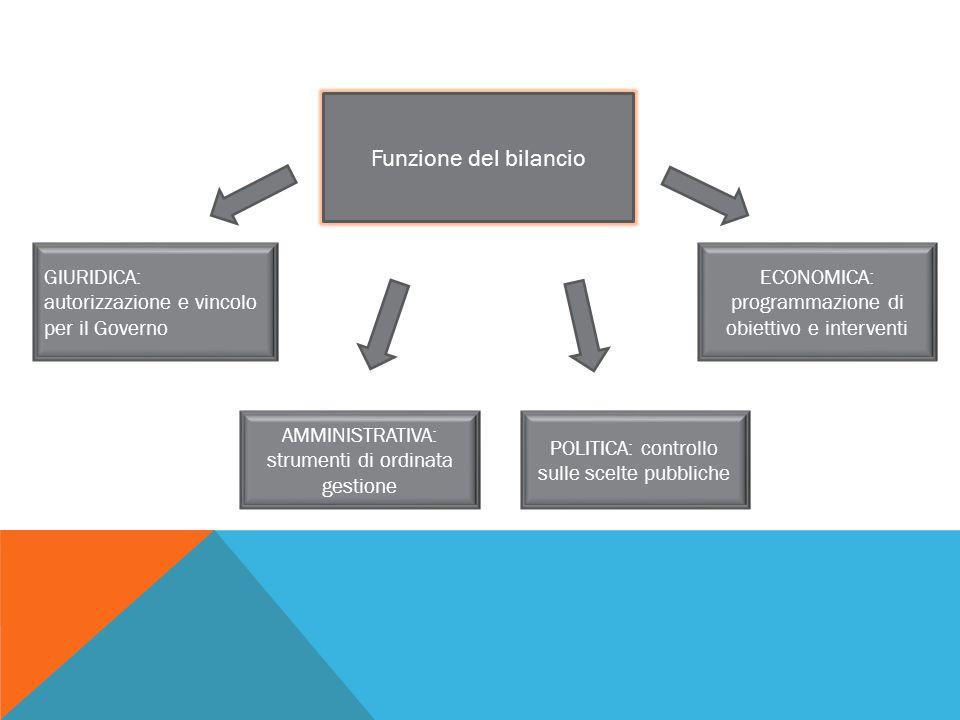 Funzione del bilancio AMMINISTRATIVA: strumenti di ordinata gestione POLITICA: controllo sulle scelte pubbliche GIURIDICA: autorizzazione e vincolo pe