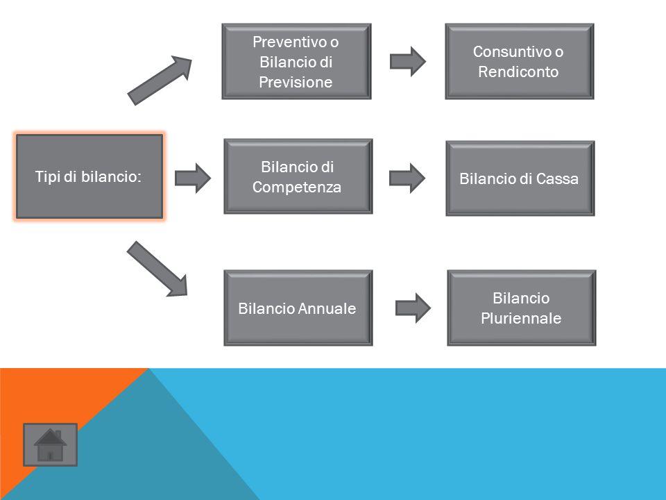 Preventivo o Bilancio di Previsione Tipi di bilancio: Consuntivo o Rendiconto Bilancio di Cassa Bilancio di Competenza Bilancio Pluriennale Bilancio A