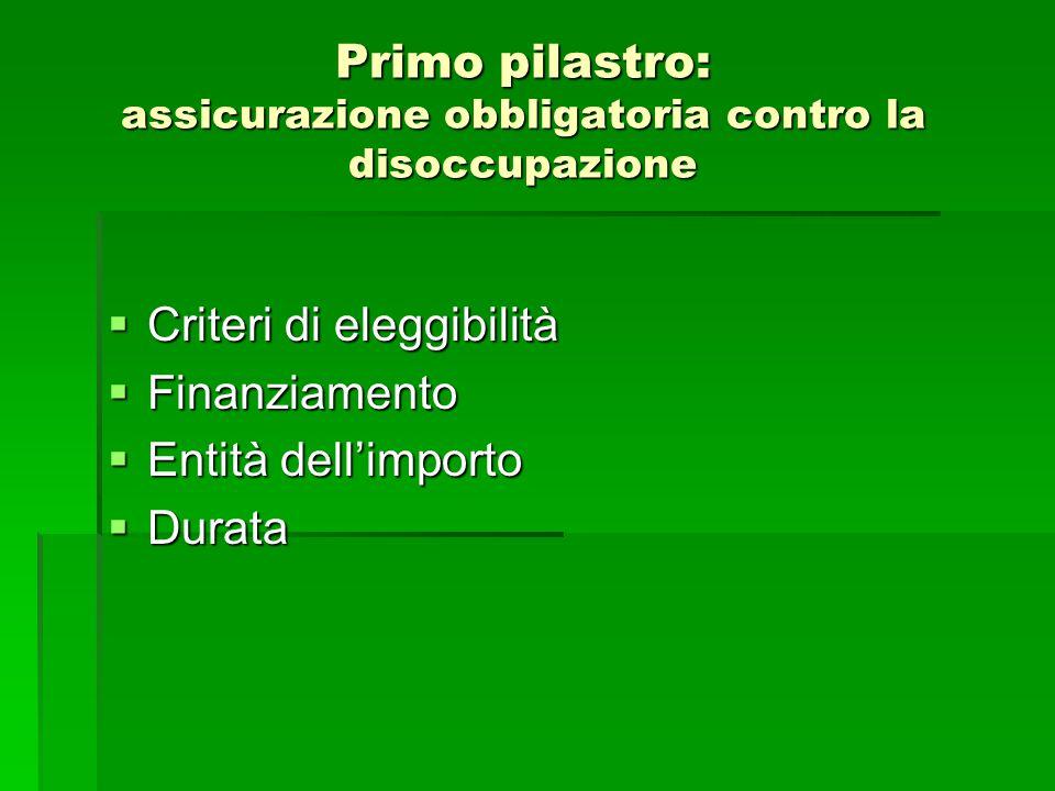 Primo pilastro: assicurazione obbligatoria contro la disoccupazione  Criteri di eleggibilità  Finanziamento  Entità dell'importo  Durata
