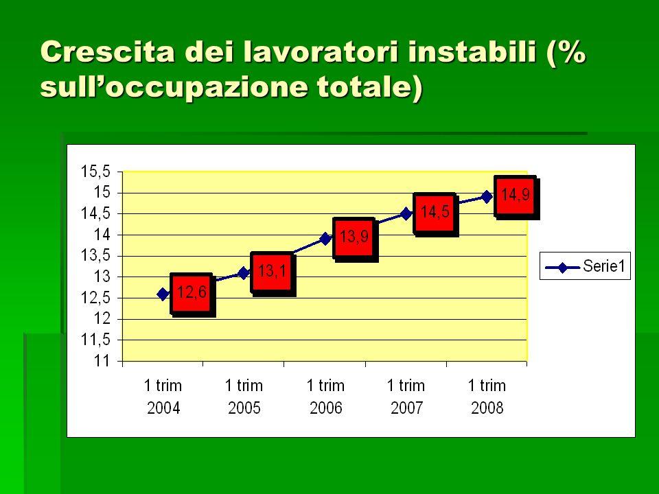 Perché nel mercato del lavoro italiano sono presenti tali disparità di età, genere e tra aree geografiche.