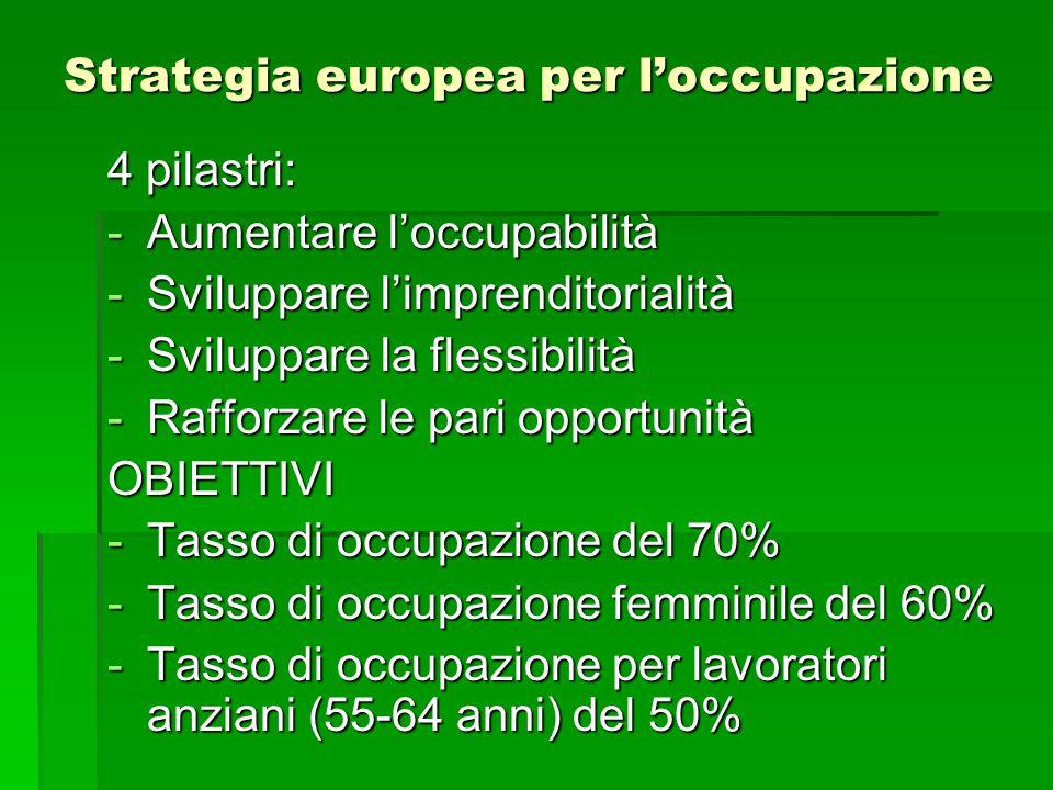 Strategia europea per l'occupazione 4 pilastri: -Aumentare l'occupabilità -Sviluppare l'imprenditorialità -Sviluppare la flessibilità -Rafforzare le p