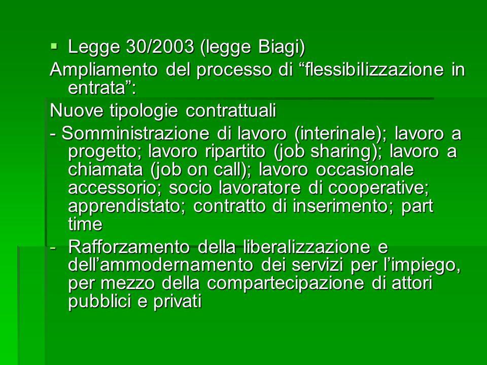 """ Legge 30/2003 (legge Biagi) Ampliamento del processo di """"flessibilizzazione in entrata"""": Nuove tipologie contrattuali - Somministrazione di lavoro ("""