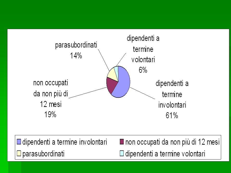 La situazione italiana  1919: schema pubblico di assicurazione obbligatoria (soltanto per lavoratori del settore industriale, con almeno 2 anni di contribuzione)  1945: Cassa Integrazione Guadagni (CIG).