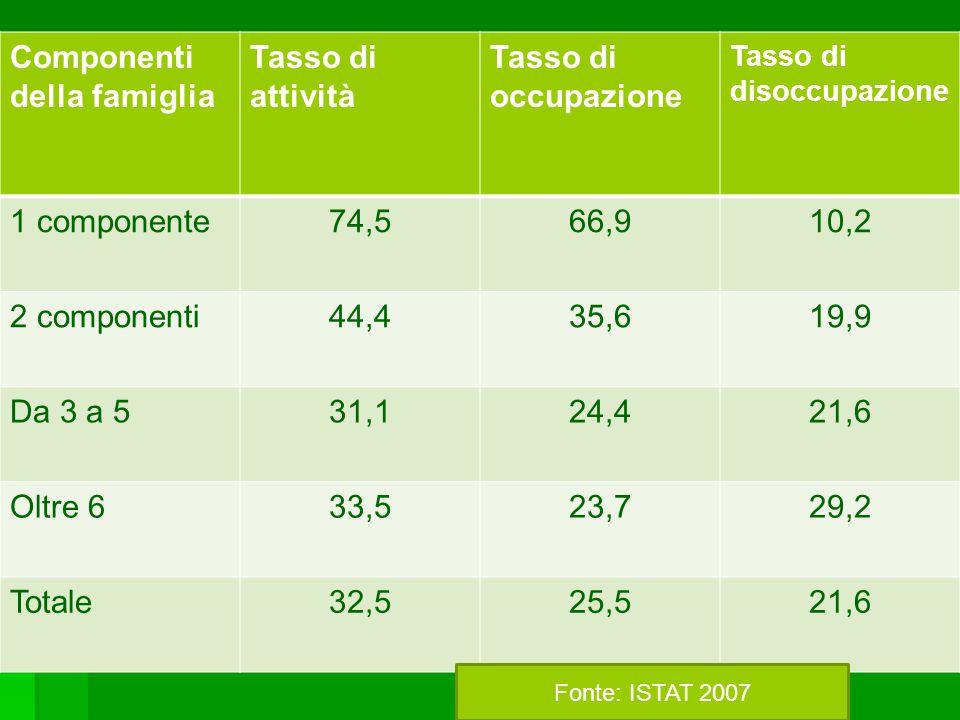 Componenti della famiglia Tasso di attività Tasso di occupazione Tasso di disoccupazione 1 componente74,566,910,2 2 componenti44,435,619,9 Da 3 a 531,