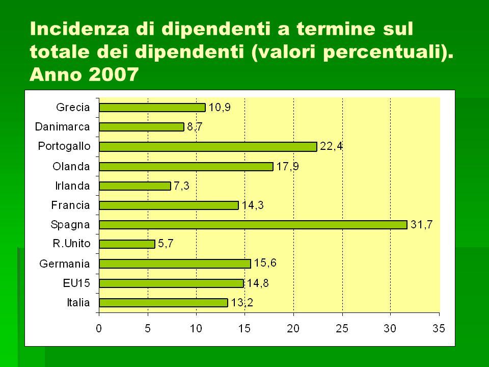 Incidenza di dipendenti a termine sul totale dei dipendenti (valori percentuali). Anno 2007