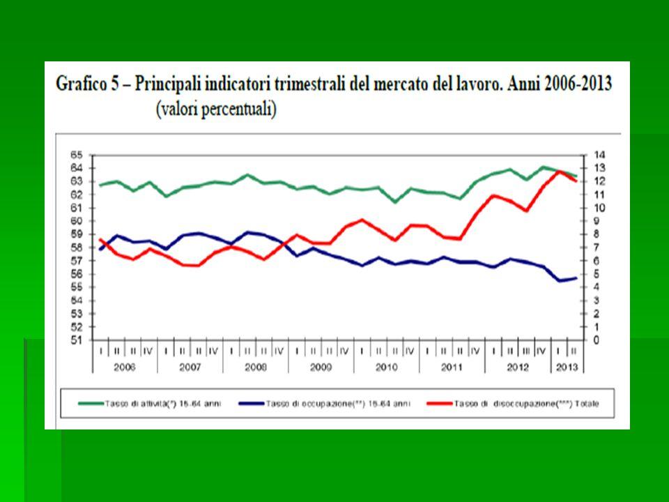 Nel periodo di espansione della flessibilità del mercato del lavoro è aumentato il tasso di occupazione femminile