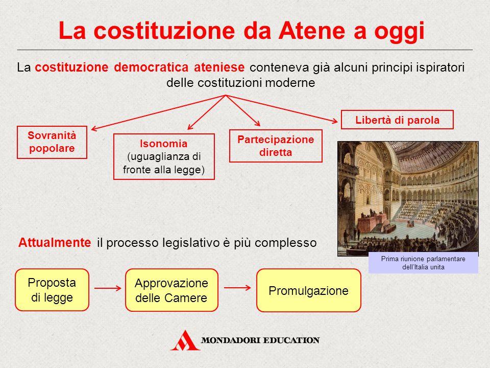 La costituzione da Atene a oggi La costituzione democratica ateniese conteneva già alcuni principi ispiratori delle costituzioni moderne Attualmente i