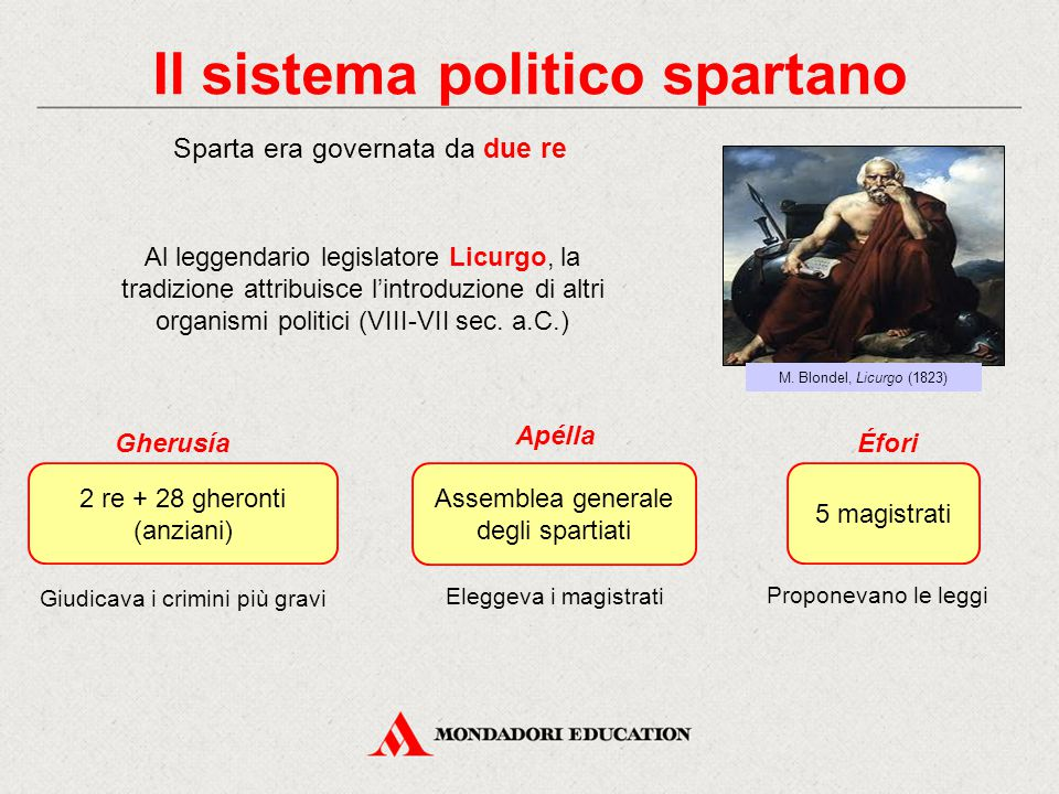 Il sistema politico spartano Sparta era governata da due re Al leggendario legislatore Licurgo, la tradizione attribuisce l'introduzione di altri orga