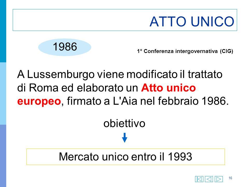 16 ATTO UNICO 1986 A Lussemburgo viene modificato il trattato di Roma ed elaborato un Atto unico europeo, firmato a L'Aia nel febbraio 1986. obiettivo